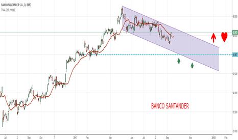 SAN: BANCO SANTANDER