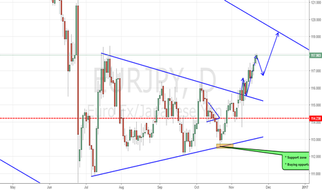 EURJPY: EURJPY HEADING NORTH!!!!