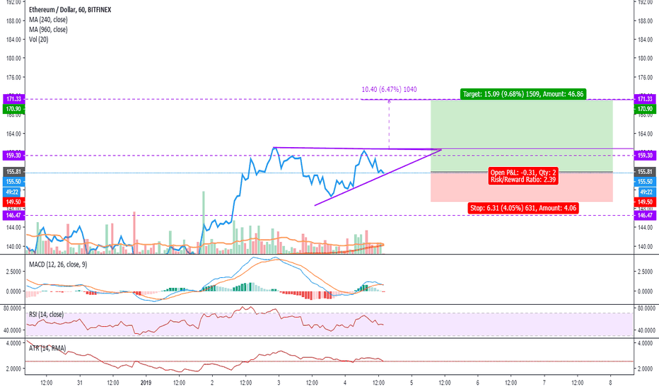 ETHUSD: ETH Ascending triangle - Trend continuation