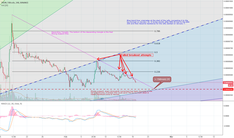 TRXBTC: Update 4: TRON - what happens when we can't break out??