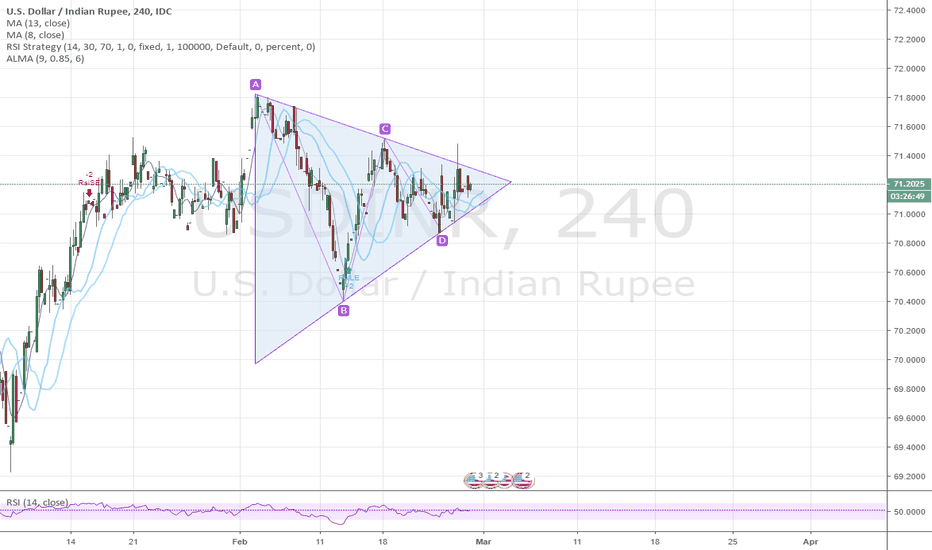 Usdinr Wait For The Breakout 1 Week To Go