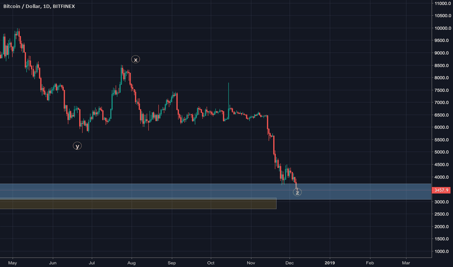 BTCUSD: Overview long term(Don't be scared)