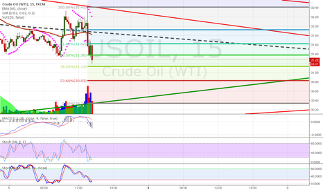 USOIL: short resistances