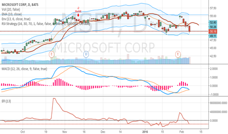 MSFT: MSFT bouncing at support line of USD49 and reaching USD52