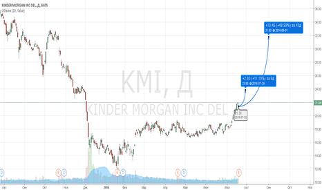 KMI: Отличный тренд по KMI