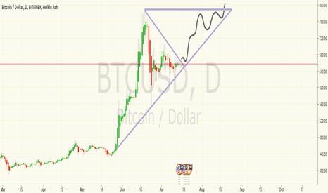 BTCUSD: Potential Retest of ~$780 on BTCUSD
