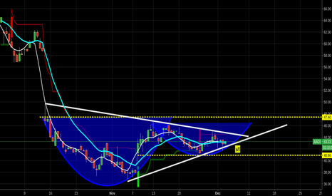 AAOI: lookie lookie potential 4hr cup/handle breakout btfd