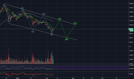 BTCUSD: BTC possible inverted ABC correction?