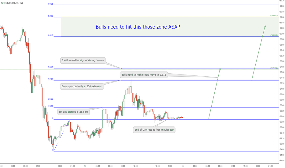 Usoil Charts And Quotes Tradingview