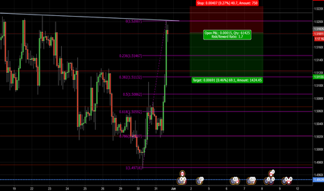 EURCAD: eurcad short possibility! very good chance!