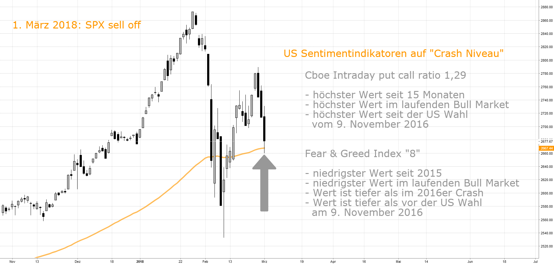 "US Sentiment-Indikatoren auf ""Crash Niveau"""