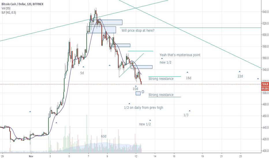 BCHUSD: BCHUSD Support will be penetrated