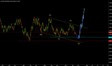 AUDNZD: BIG UP MOVE FOR THE 3RD AND 4TH QUATER OF THE YEAR