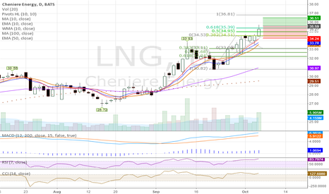 LNG: LNG