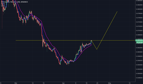 ETHBTC: Cup and Handle Projection