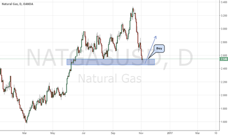 NATGASUSD: NATURAL GAS LONG OPPORTUNITY TO BUY