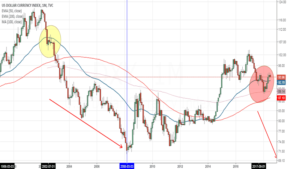 DXY: How to make a Dollar Toast