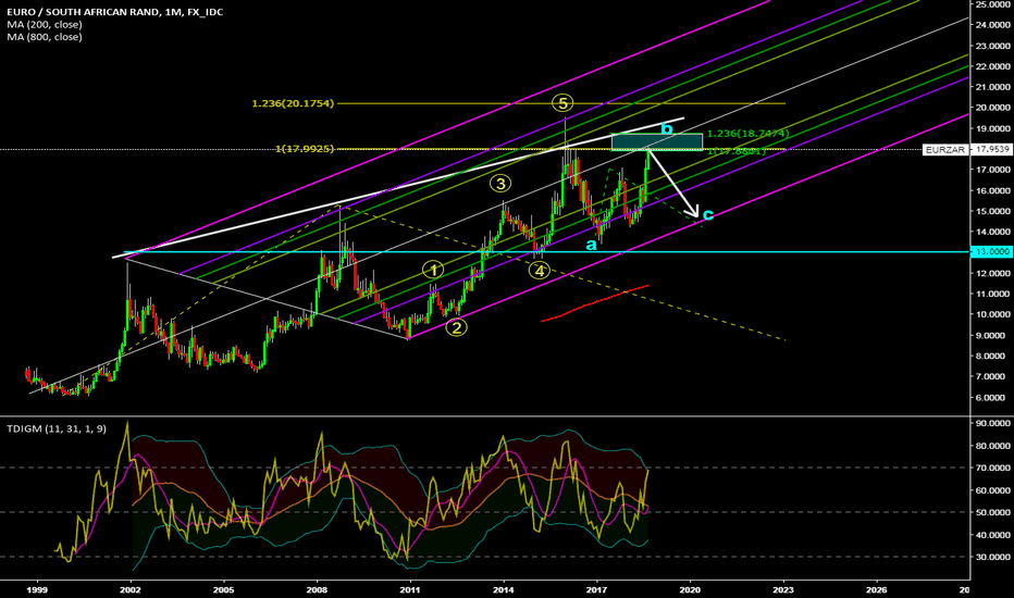 """EURZAR: Eur/Zar looks to be in """"B"""" wave"""