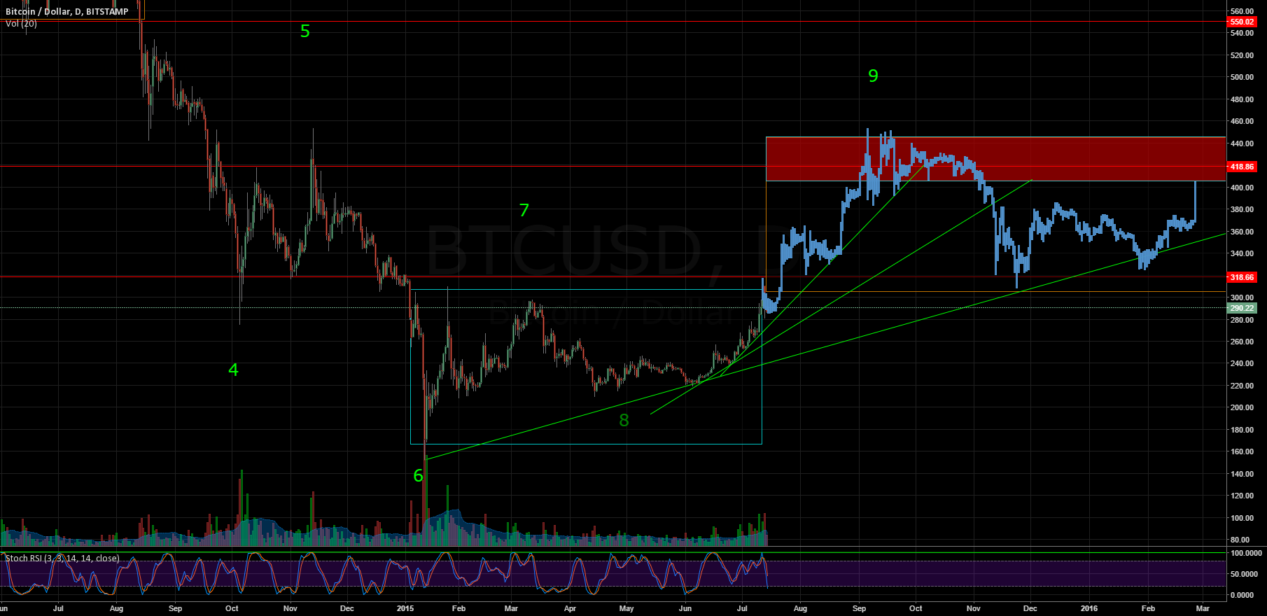 Update from previous idea: bullish fractal still remains valid