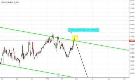 TORNTPHARM: go for short selling