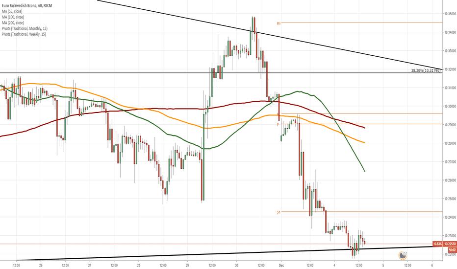 EURSEK: EUR/SEK 1H Chart: Two scenarios likely