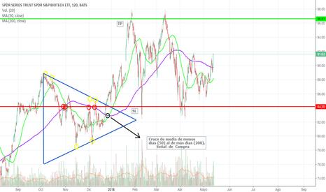 XBI: Triángulo Simétrico XBI
