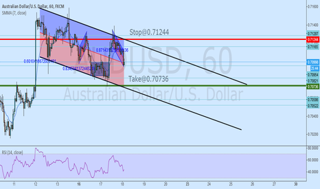 AUDUSD: AUDUSD - Bearish channel. Take win at previous swing low.