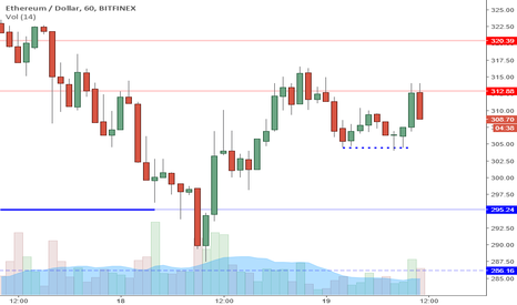 ETHUSD: ETHUSD Perspective And Levels: Bottoming Formation Hourly.