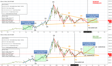 BTCUSD: Bitcoin Bearish vs Bullish Possibility after Consensus 2018