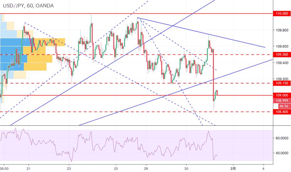 USDJPY: ドル円はFOMC後の下押し後の動きに注目