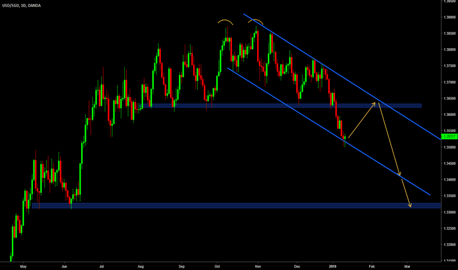 USDSGD: USDSGD Daily. Awaiting correction before going short again.