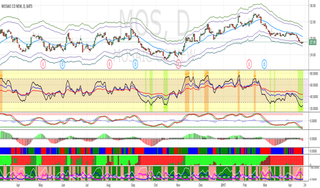 MOS: Buy MOS for short-term bounce.