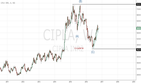 CIPLA: Cipla possible Elliott Count