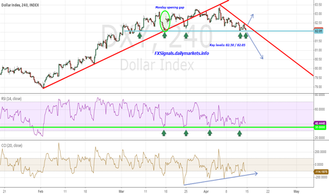 DXY: $EURUSD in trouble again?