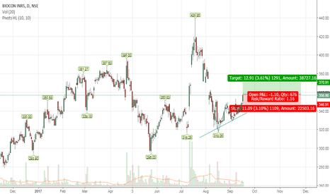 BIOCON: Ascending triangle pattern