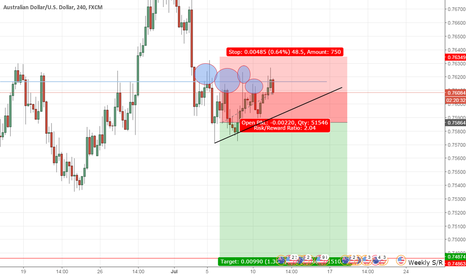 AUDUSD: AUDUSD SHORT UPDATE