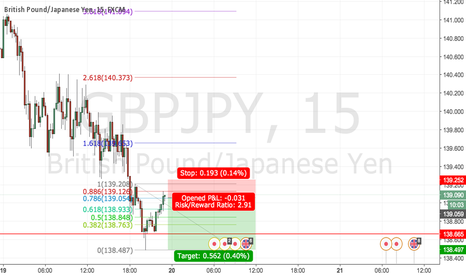 GBPJPY: 786 retracement?
