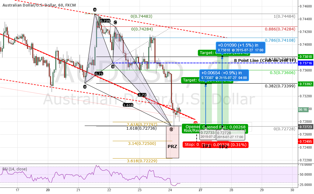 UPDATE #2: AUDUSD: Is it time to BUY? Filled Crab says YES!