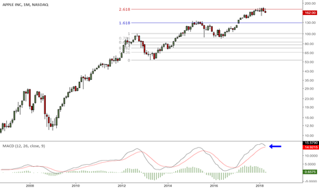 AAPL: AAPL monthly candle close on Monday, earnings report on Tuesday