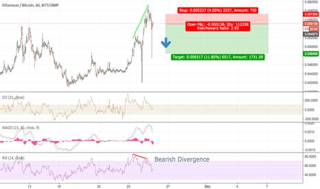 ETHBTC: ETH/BTC SHORT Bearish Divergence