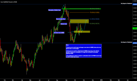 EURGBP: EUR/GBP - Target 1 Achieved 50 Pips on the board!
