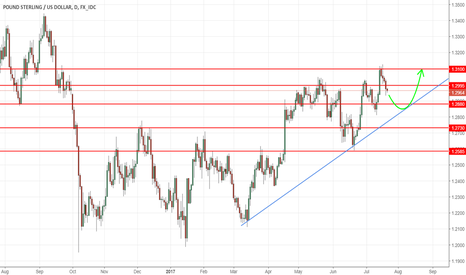 GBPUSD: GBPUSD - Possible long entry