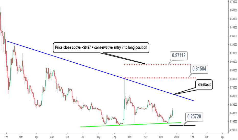 XRPUSD: XRP Analysis: Market Outlook For the Rest of 2018