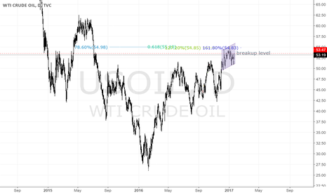 USOIL: USOIL is short
