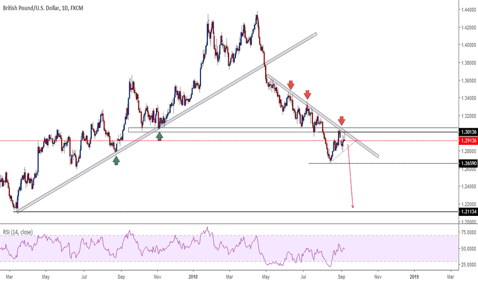 GBPUSD: GBPUSD. Sell opportunity.