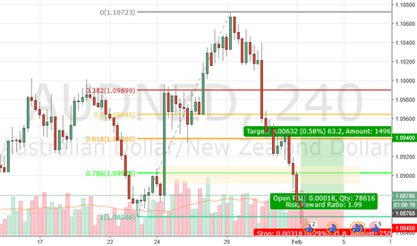 AUDNZD: 2018.02.01 Log - AUDNZD Long