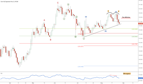 EURJPY: EUR/JPY is at risk of a major correction