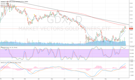 GDX: Almost ready to short at resistance