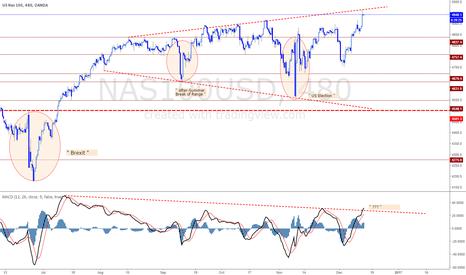 NAS100USD: NAS100 - wait, no further buys.