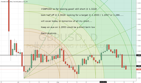 GBPUSD: GBPUSD still short from 1.3228
